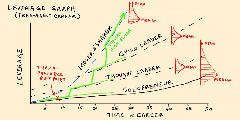 © Venkatesh Rao: Leverage Graph